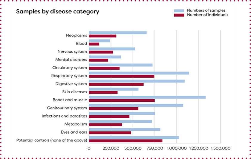 Overview of biological samples and diagnoses in the Danish National Biobank