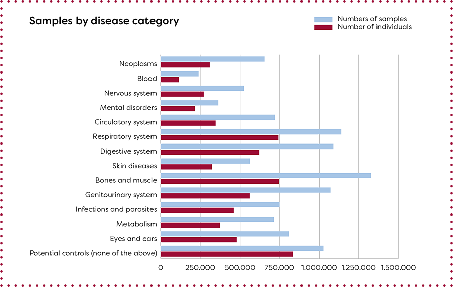 Overview of biological samples and diagnosis in the Danish National Biobank